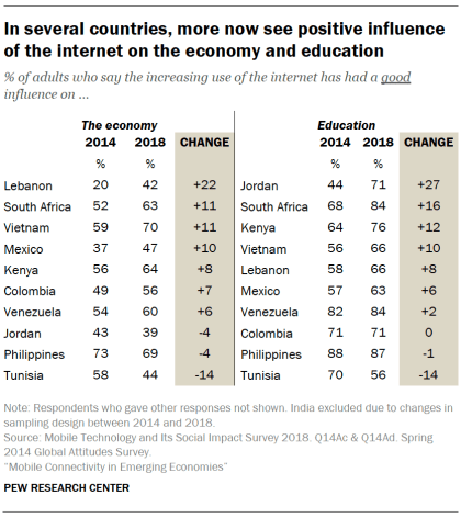 In several countries, more now see positive influence of the internet on the economy and education