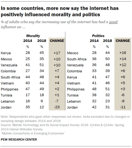 In some countries, more now say the internet has positively influenced morality and politics