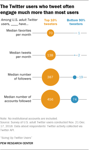 The Twitter users who tweet often engage much more than most users