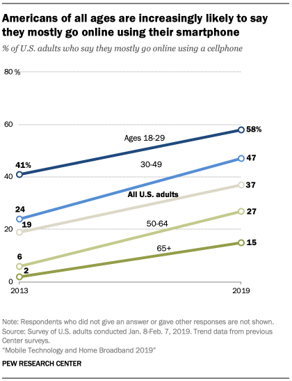 A chart showing Americans of all ages are increasingly likely to say they mostly go online using their smartphone