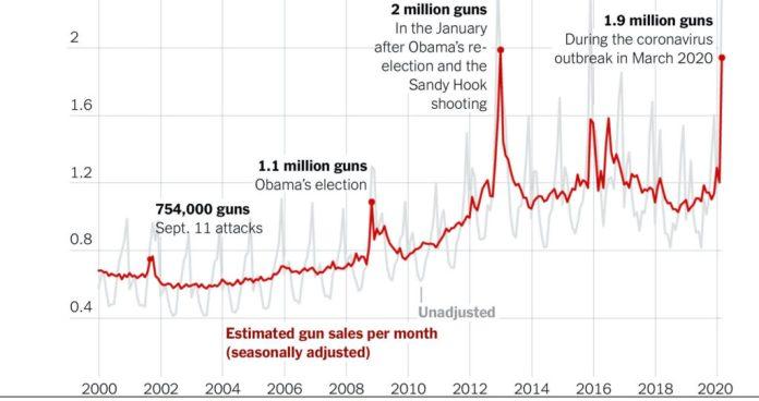 Gun Purchase Chart