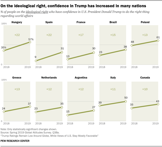 On the ideological right, confidence in Trump has increased in many nations