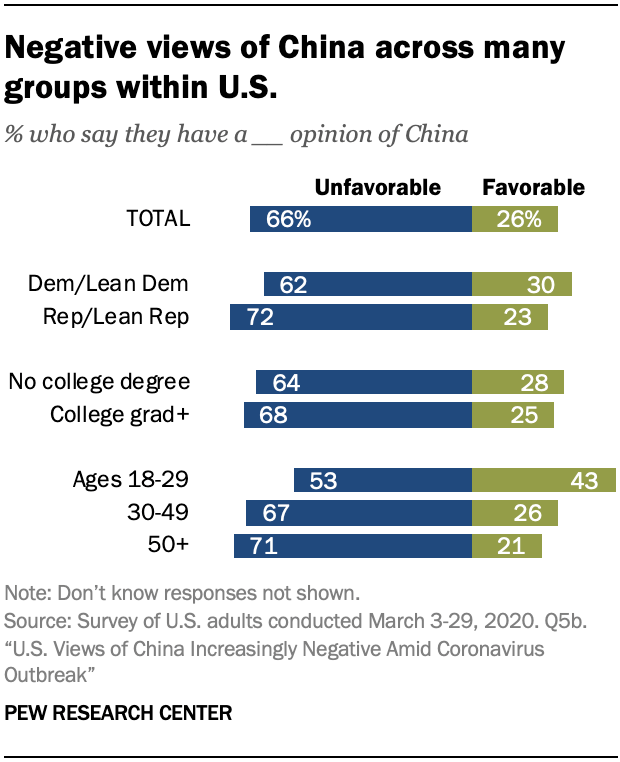 A chart showing negative views of China across many groups within U.S.