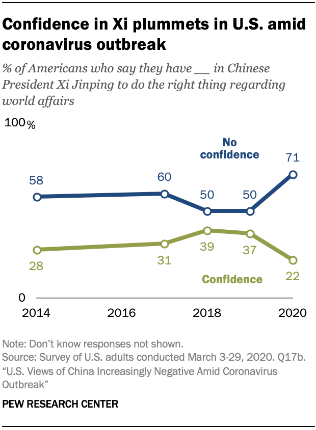 A chart showing that confidence in Xi plummets in U.S. amid coronavirus outbreak