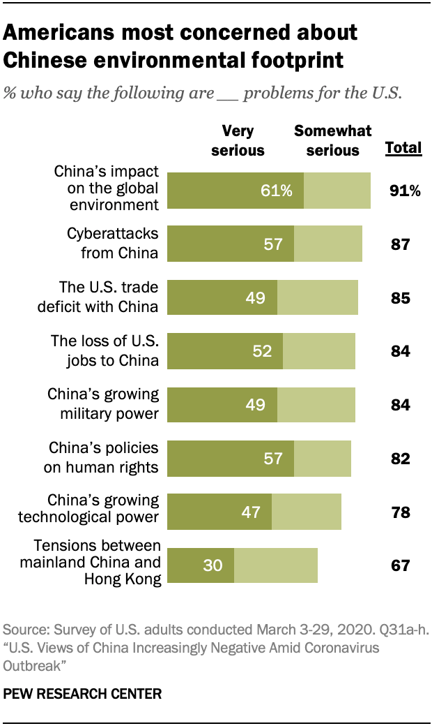 A chart showing that growing share of Americans see China as a major threat