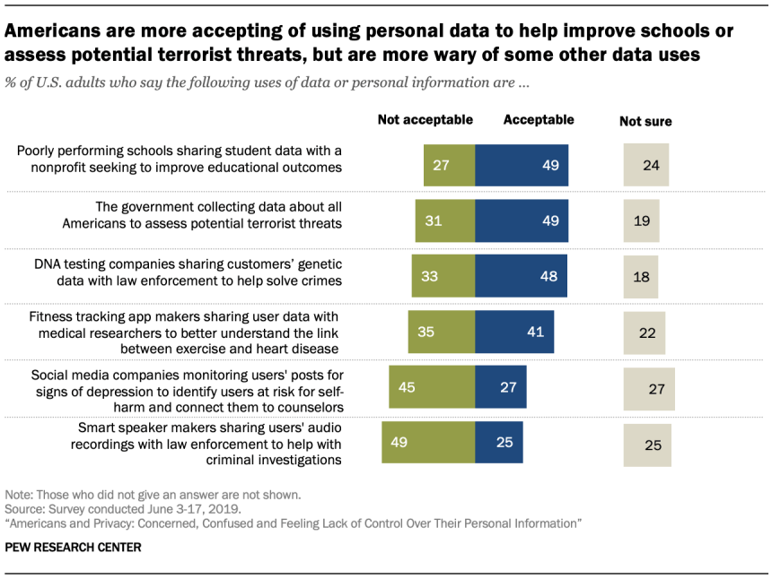 Americans are more accepting of using personal data to help improve schools or assess potential terrorist threats, but are more wary of some other data uses