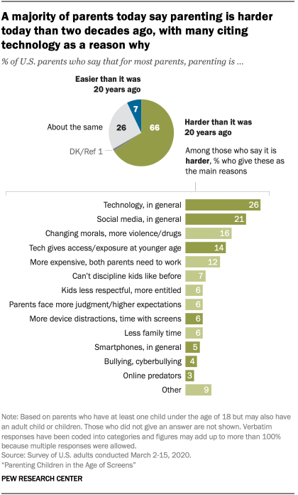 Chart shows a majority of parents today say parenting is harder today than two decades ago, with many citing technology as a reason why
