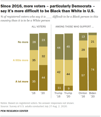 Since 2016, more voters – particularly Democrats – say it's more difficult to be Black than White in U.S.