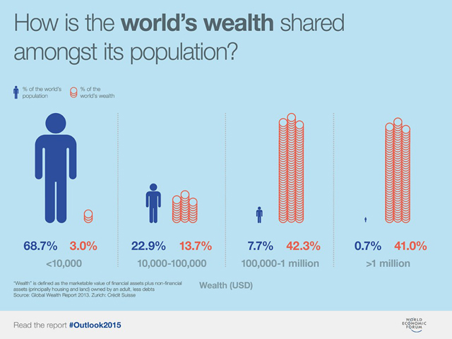 Image result for global wealth inequality 2018