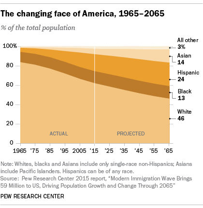 10 demographic trends that are shaping the U.S. and the world | Pew  Research Center