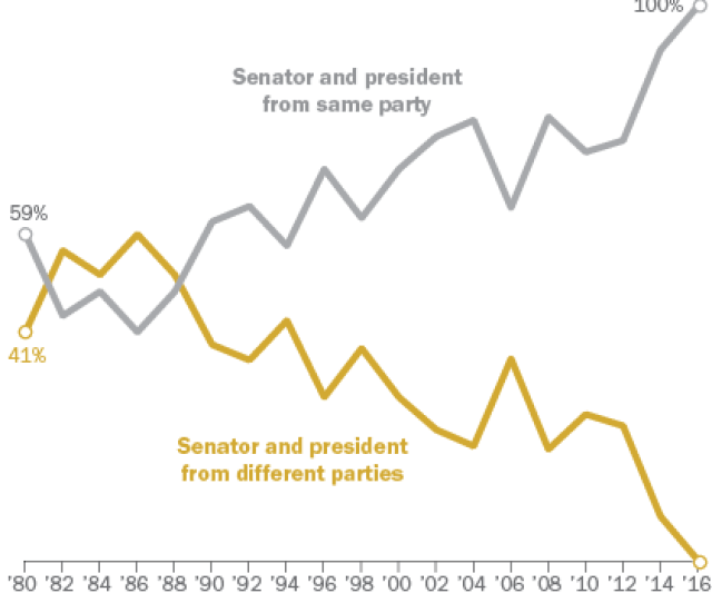Senate Elections Increasingly Match Party Of States Presidential