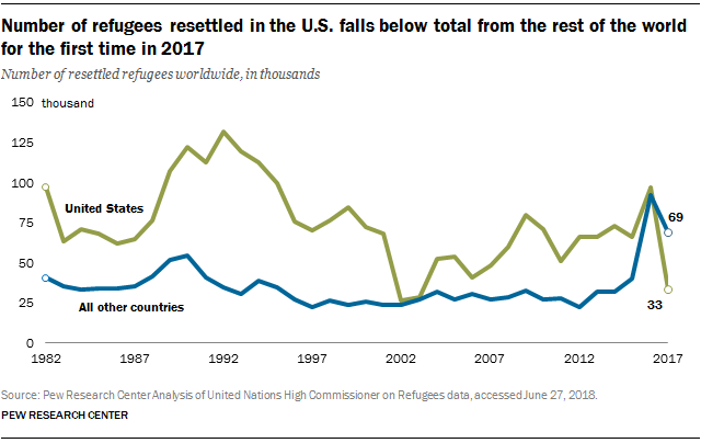 Number of refugees resettled in the U.S. falls below total from the rest of the world for the first time in 2017