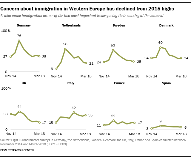 Concern about immigration in Western Europe has declined from 2015 highs