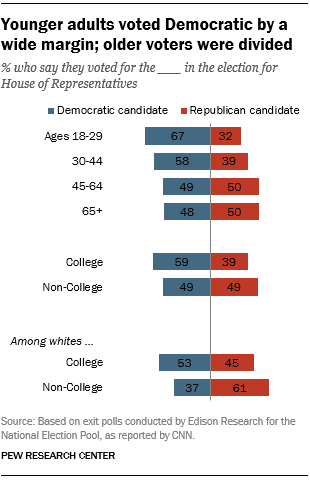 Younger adults voted Democratic by a wide margin; older voters were divided