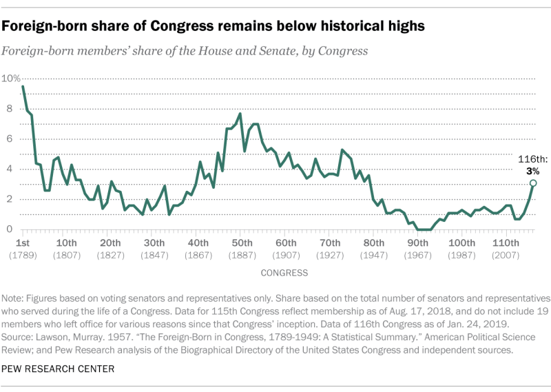 Changing Face Of Congress In 6 Charts