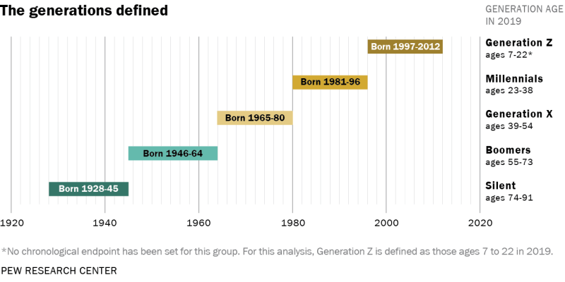 Pew Research Center Overview of Generation Z