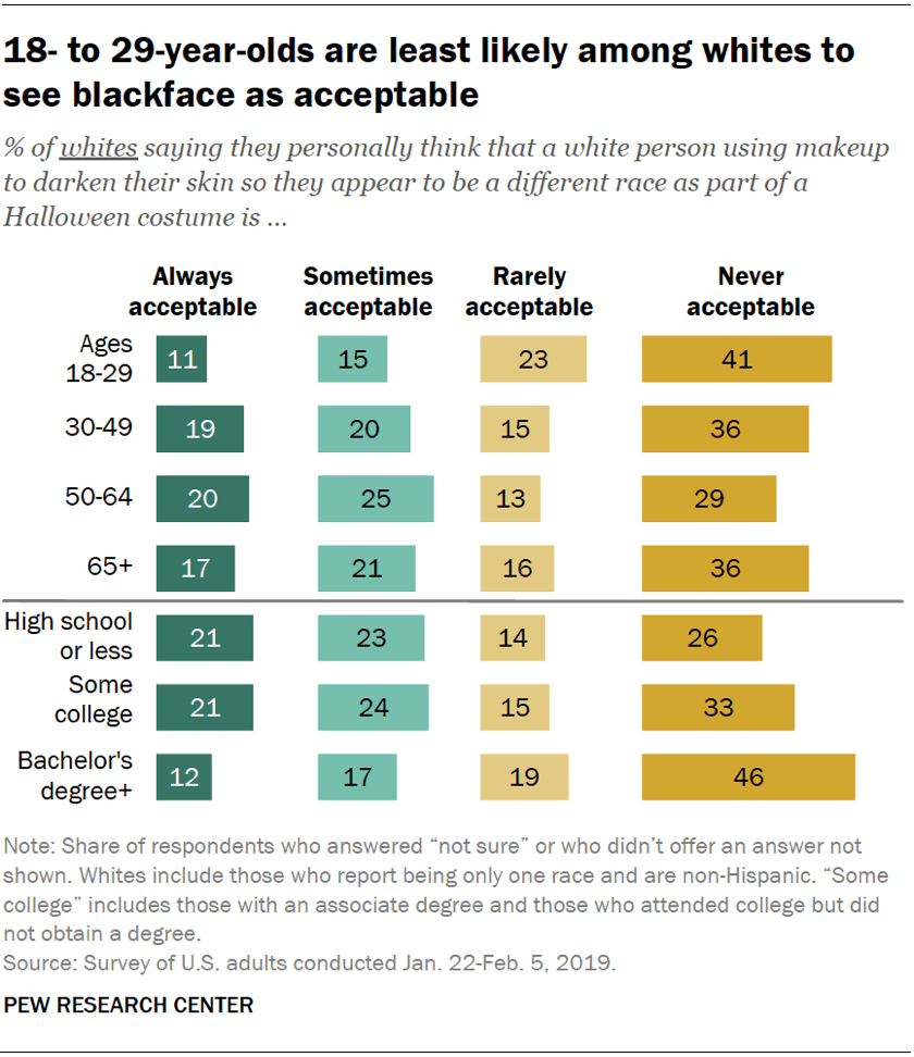 18- to 29-year-olds are least likely among whites to see blackface as acceptable
