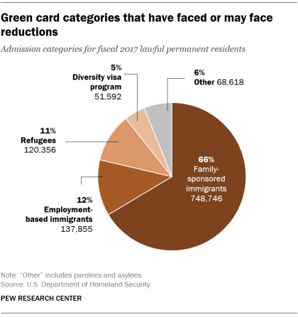 Green card categories that have faced or may face reductions