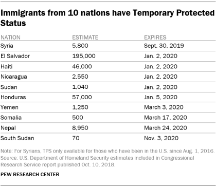 Immigrants from 10 nations have Temporary Protected Status
