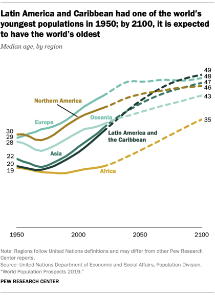 Latin America and the Caribbean had one of the world's youngest populations in 1950; by 2100, it is expected to have the world's oldest