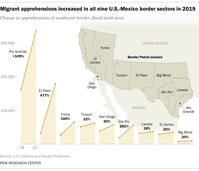 Migrant apprehensions increased in all nine U.S.-Mexico border sectors in 2019