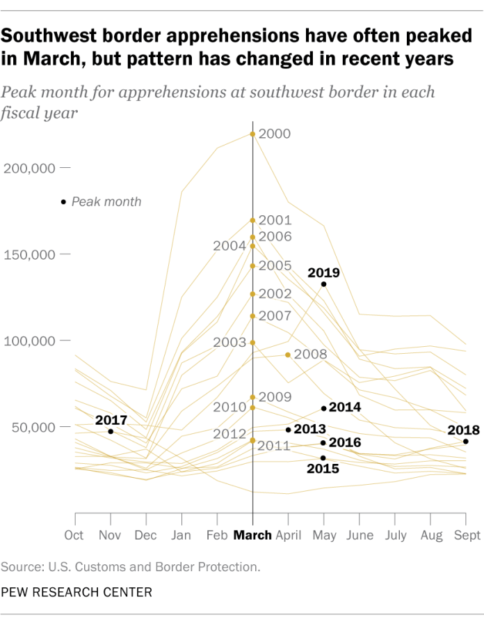 Southwest border apprehensions have often peaked in March, but pattern has changed in recent years