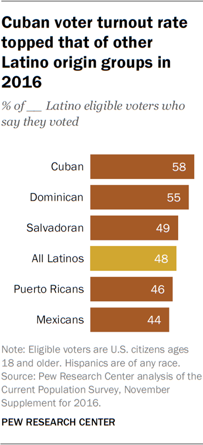 Cuban voter turnout rate topped that of other Latino origin groups in 2016