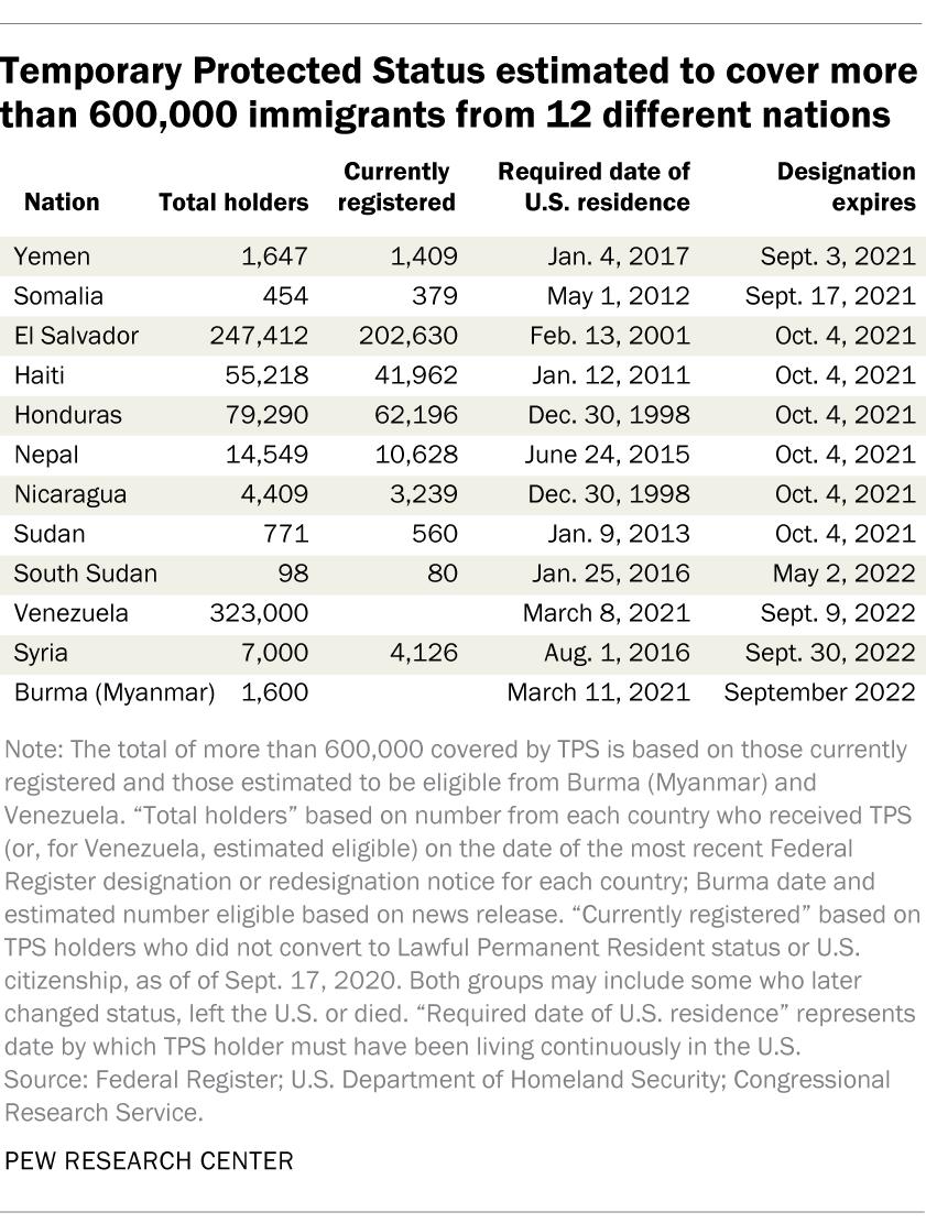 Se estima que el Estatus de Protección Temporal cubre a más de 600,000 inmigrantes de 12 países diferentes