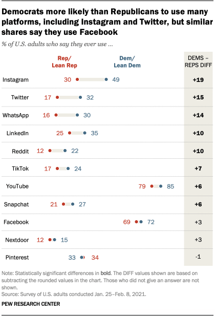 Democrats more likely than Republicans to use many platforms, including Instagram and Twitter, but similar shares say they use Facebook