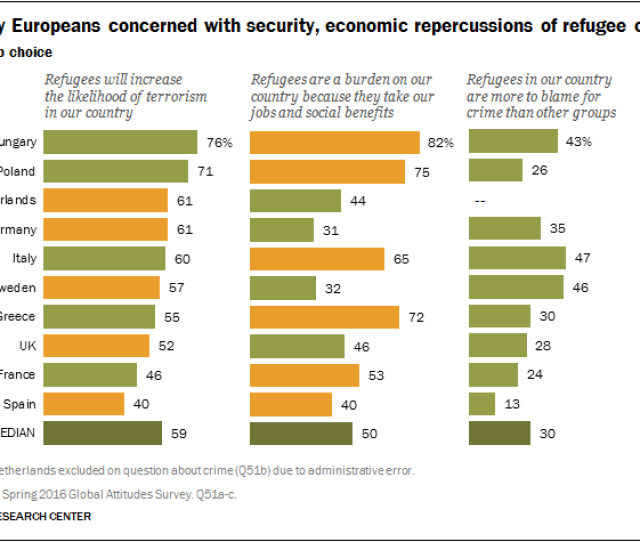 Many Europeans Concerned With Security Economic Repercussions Of Refugee Crisis