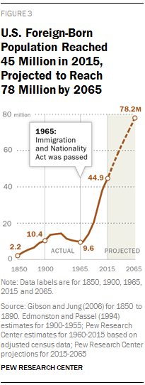 Modern Immigration Wave Brings 59 Million to U.S. | Pew Research Center