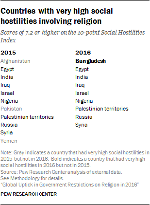 Countries with very high social hostilities involving religion