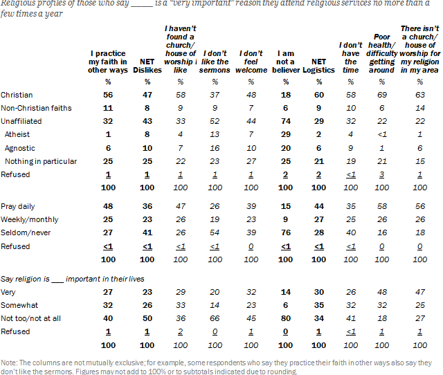 Many Of Those Who Avoid Religious Services For Reasons Other Than Lack Of Faith Are At