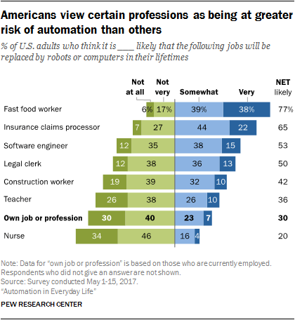 Fast food workers most likely to be replaced as a result of automation in the food industry