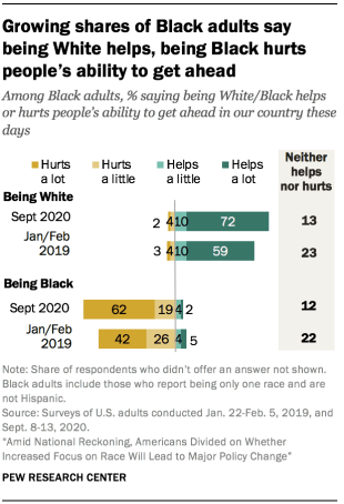 Growing shares of Black adults say being White helps, being Black hurts people's ability to get ahead