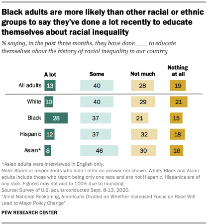 Black adults are more likely than other racial or ethnic groups to say they've done a lot recently to educate themselves about racial inequality