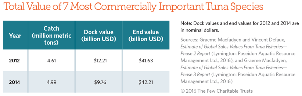 Total Value of 7 Most Commercially Important Tuna Species