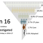Rate of childrens involvement in social care before 5th birthday