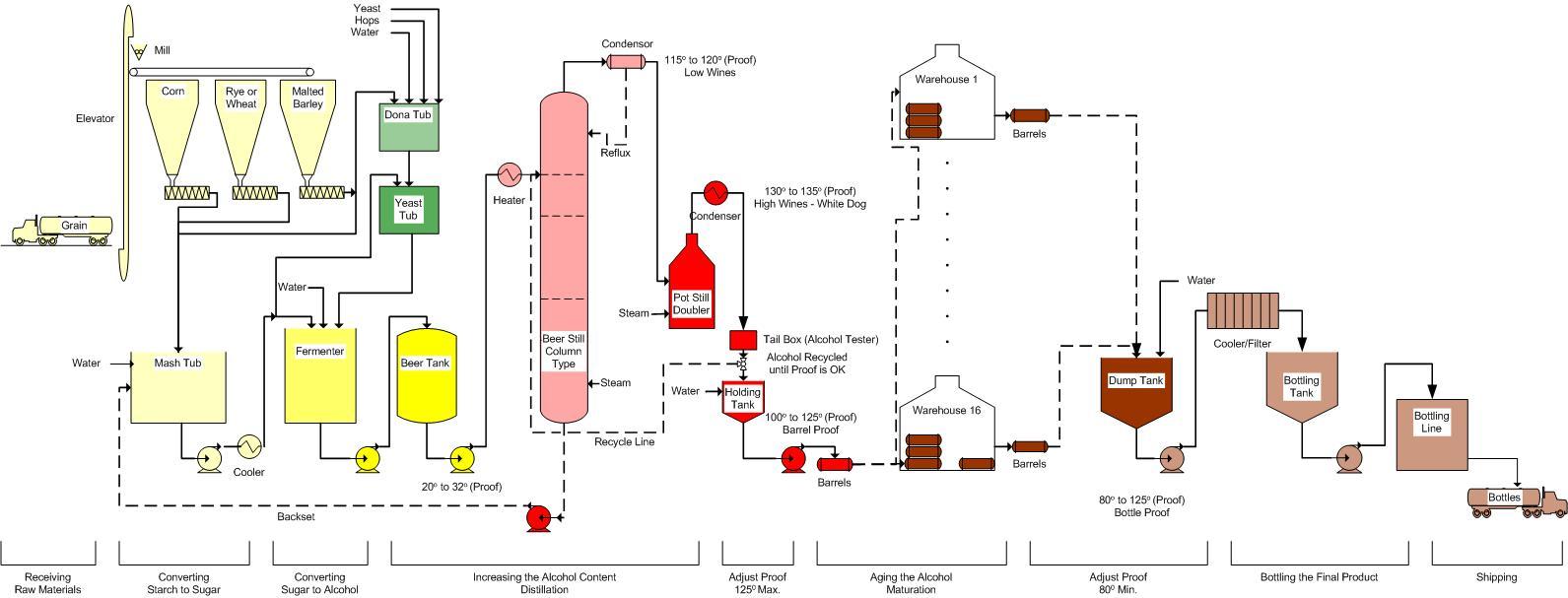 https://i2.wp.com/www.pfeiffer-history.com/Whiskey/Process%20Flow.jpg