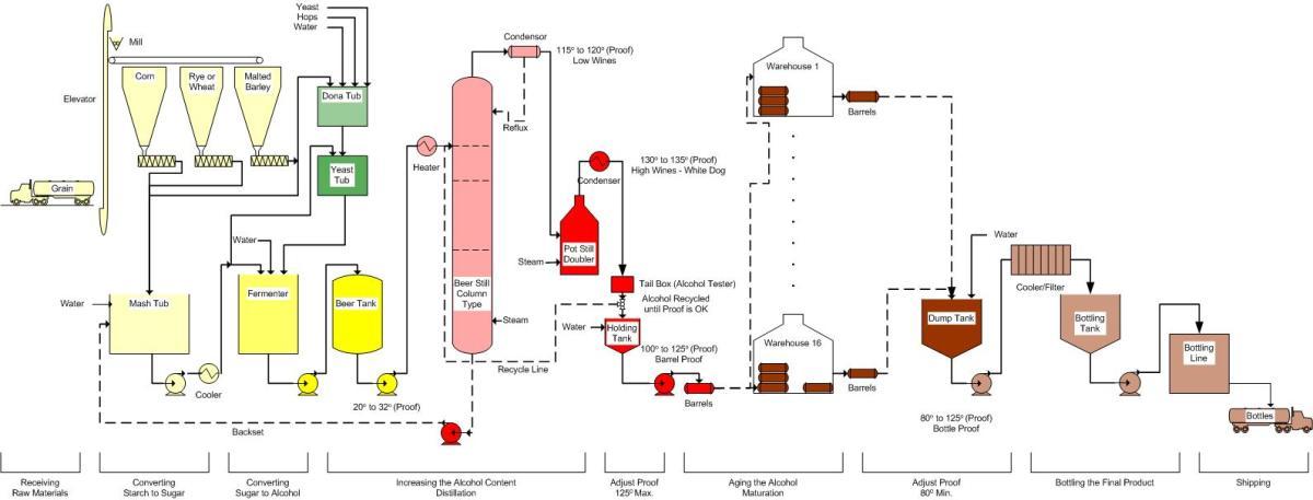 https://i2.wp.com/www.pfeiffer-history.com/Whiskey/Process%20Flow.jpg?w=1200