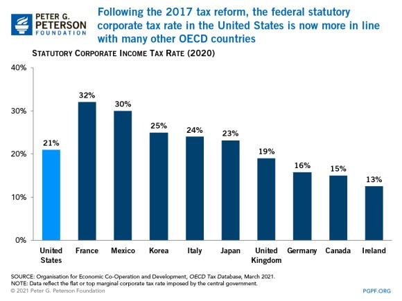 The combined federal and average state corporate tax rate in the United States is in Ii ne with those of other G 7 countries