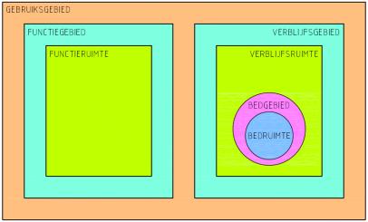 Begrippen uit Bouwbesluit 2012: gebruiksgebied functiegebied - PH ...
