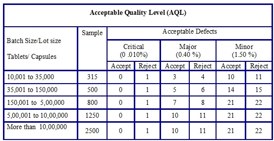 Table 1 - Accepted Quality Level (AQL)