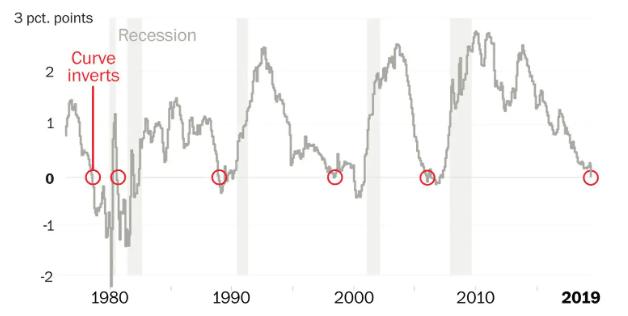 recession indicator