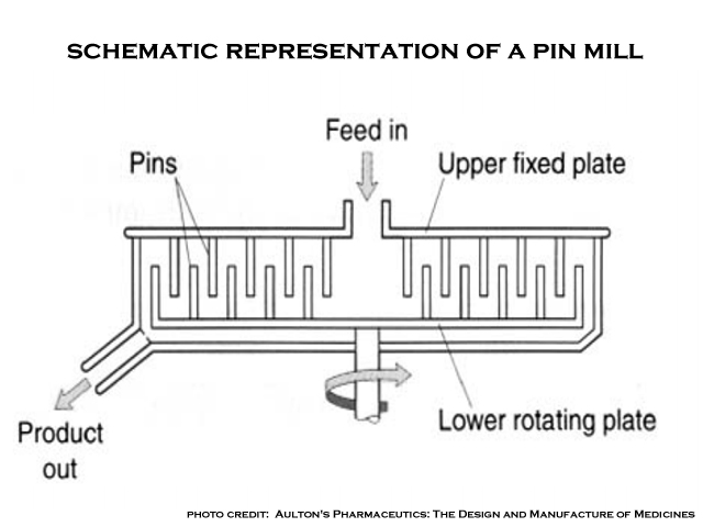 parts of a pin mill