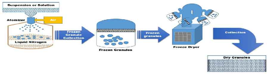 Recent Advances in Granulation Technology - Schematic representation of Freeze granulation technology