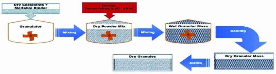 Recent Advances in Granulation Technology - Schematic representation of MeltGranulation