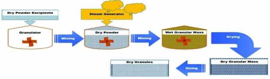Recent advances in wet granulation technology - Schematic representation of Steam Granulation Technology