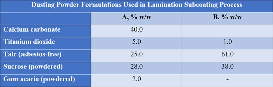 Table showing dusting powder formulations used in lamination subcoating process