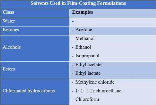 Examples of solvents used in film coating formulation